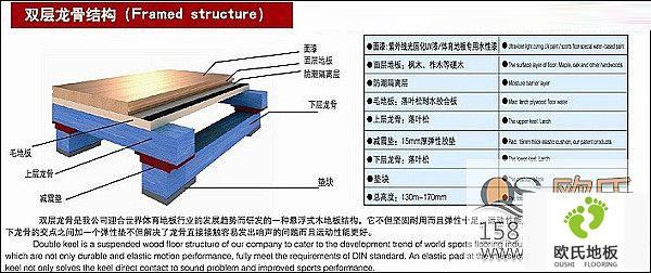 实木运动地板的分类