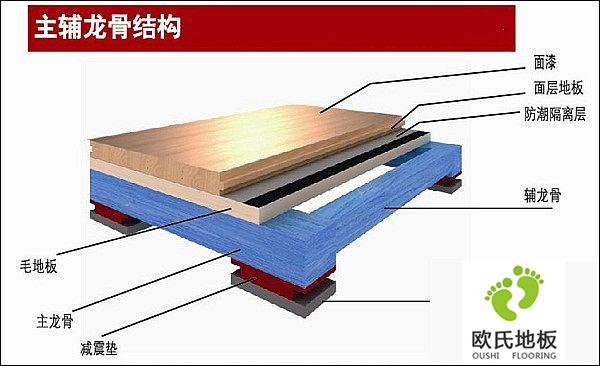 为什么要强调专业实木运动地板的使用