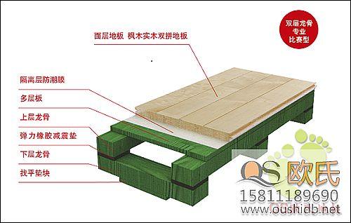 体育木地板三种安装方法的性能比较