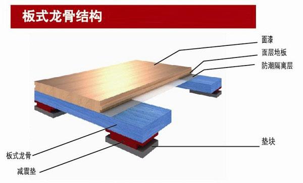 体育木地板原木材料销售渠道